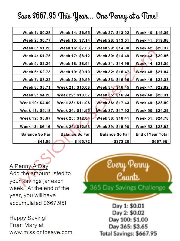 Print this savings plan guide to help you succeed with the 365 day penny savings challenge. This is the best way to save $667.95 this year!